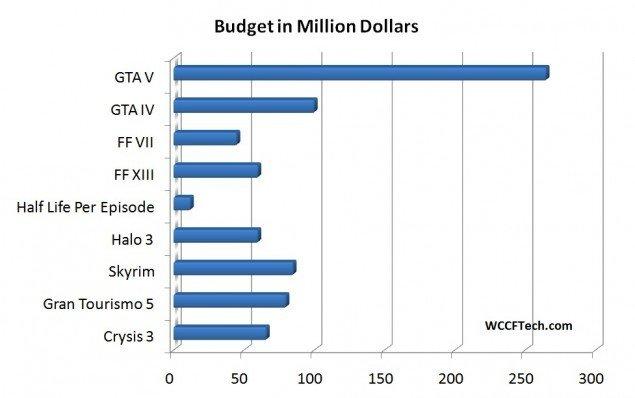 Купить GTA 5