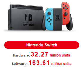 Продажи Nintendo Switch 2018!
